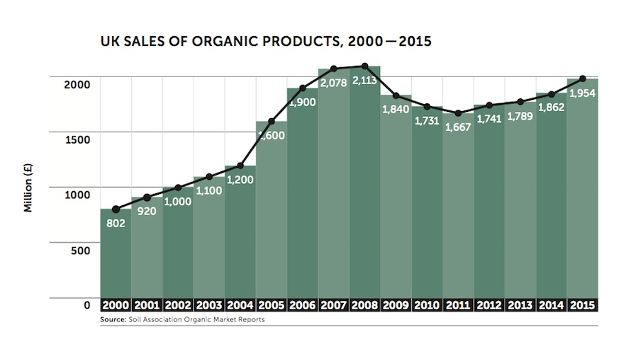 Graphic: UK Sales of Organic Products