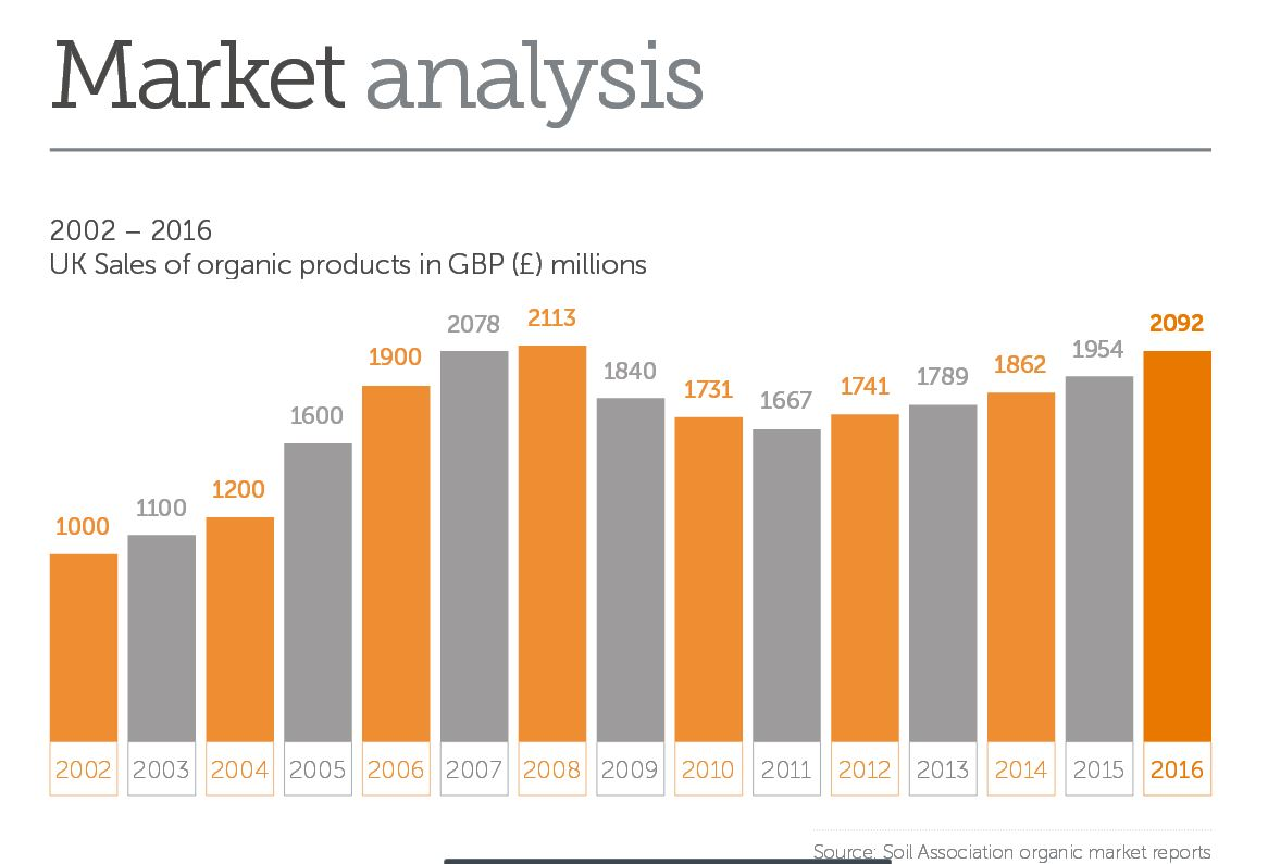 UK: organic sales statistic