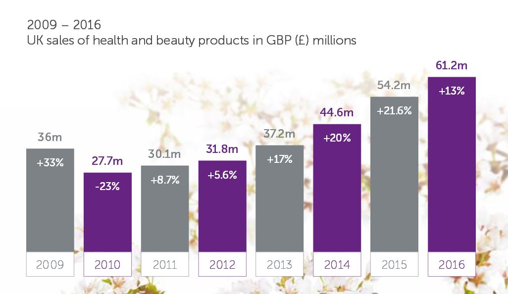 UK organic beauty sales