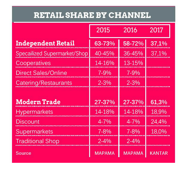 Share of retail channels in Spain. Screenshot graphic Ecological