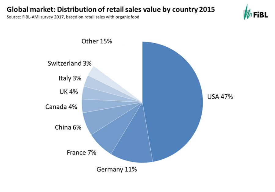Global distribution of retail sales