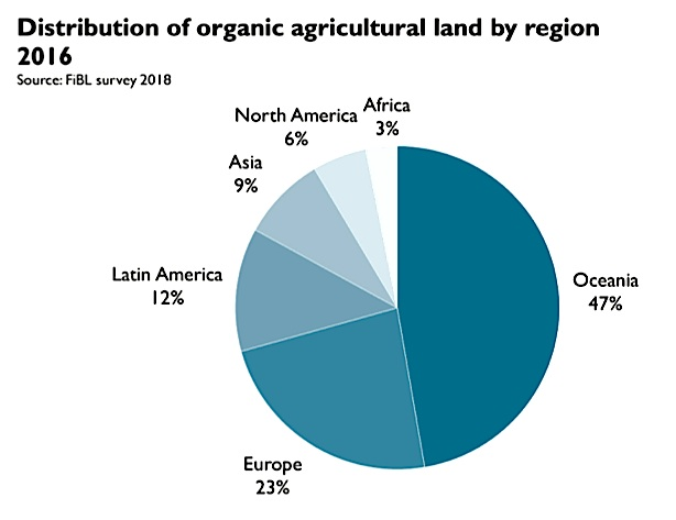 Europe gains more organic farmland but Oceania is the always leading.