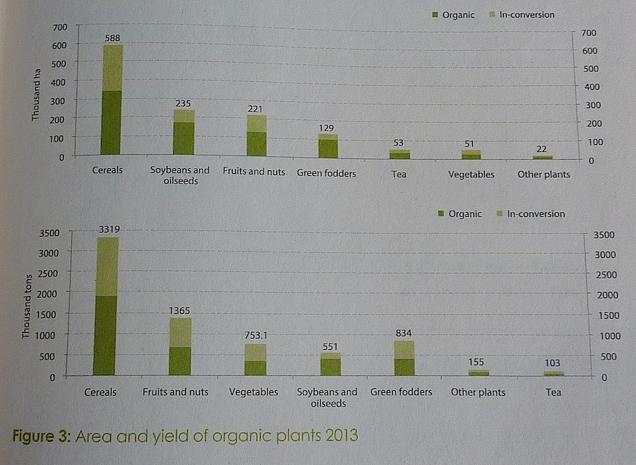 Grafik Organic&Beyond: China´s organic area and yields