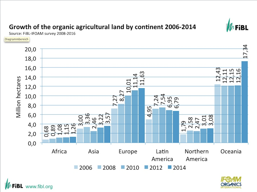 FiBL: Growth of organic agricultural land by continents