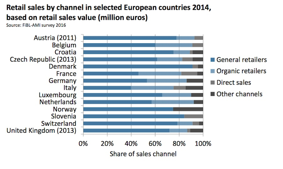 Graph FiBL: Retail sales by channel in selected European countries