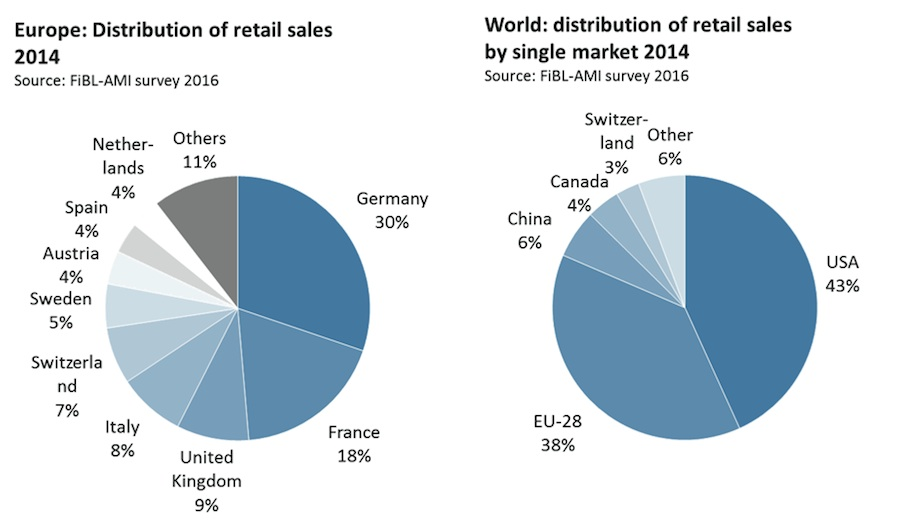 Distribution of retail sales in Europe 2014