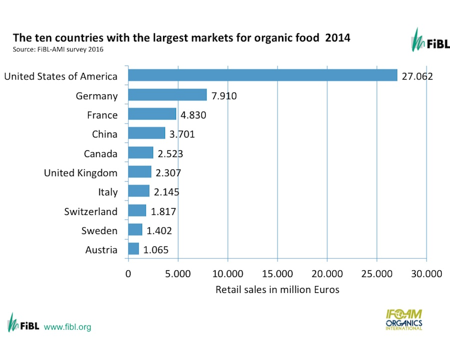 FiBL: Ten countries with the largest markets