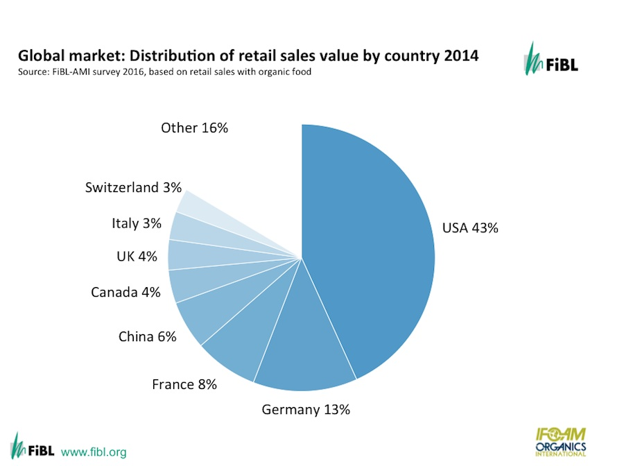 Global market share by retail sales