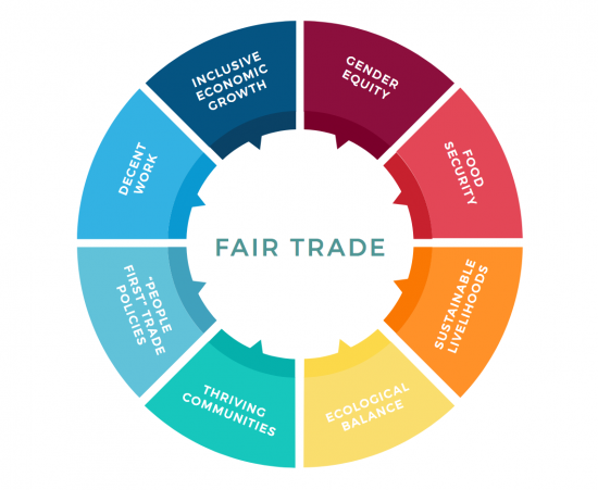 Fairtrade Circle