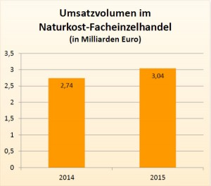 Graphic ©BNN: The sales volume in the organic food trade increases of EUR 2.74 bn in 2014, 3.04 billion EUR in 2015
