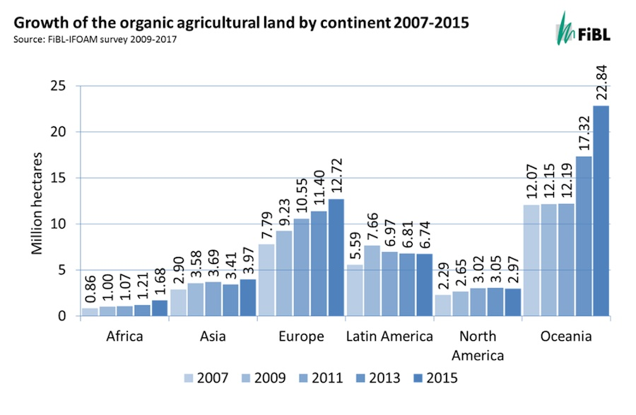 FiBL World of Organic: Growth of organic agricultural land
