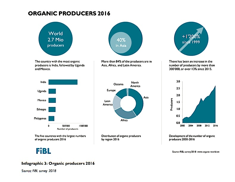 More than 80 % of all organic producers are located in Asia, Africa and Latin America.