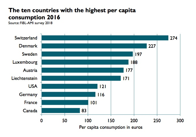 Switzerland and Denmark reached a per capita consumption of more than 200 euros per year.