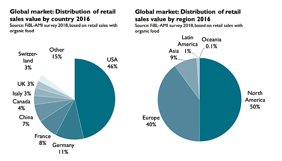 The distribution of retail sales value show that North America and Europe take 90% of the retail value.