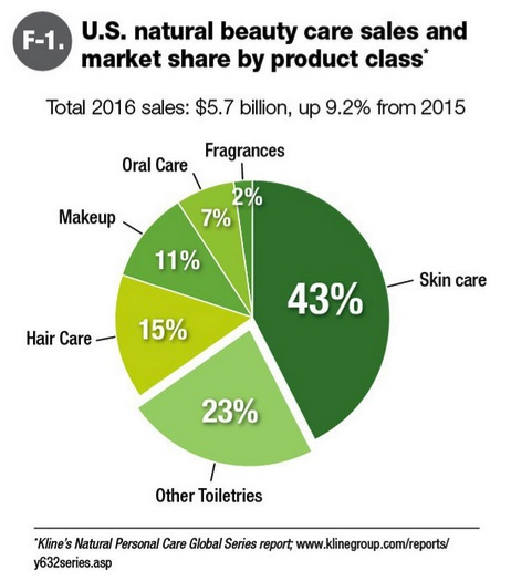 US: higher sales of natural and organic personal care products in