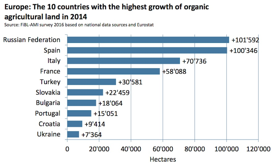 Europe: 10 countries with the highest growth of organic land in 2014, Graphic by FiBL