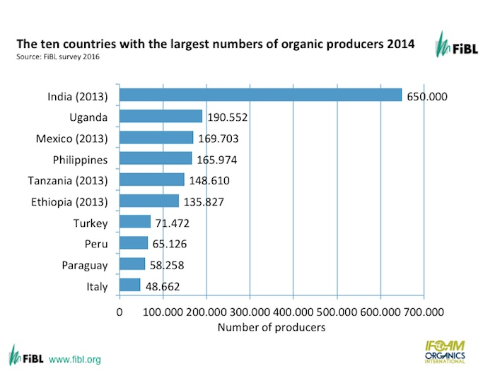 FiBL: Countries with the largest number of organic producers