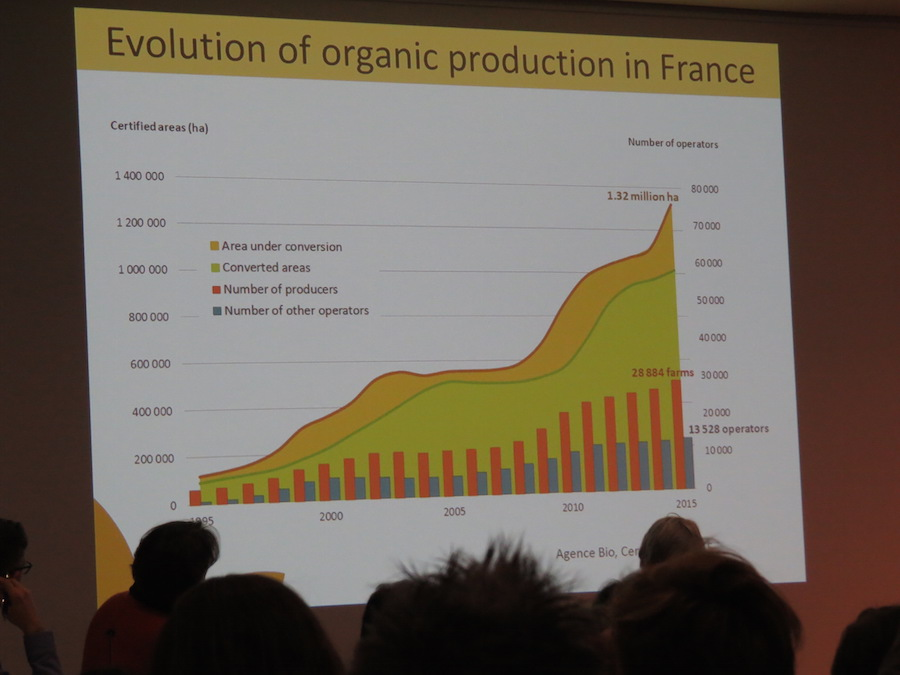 France - increaase of organically managed land.