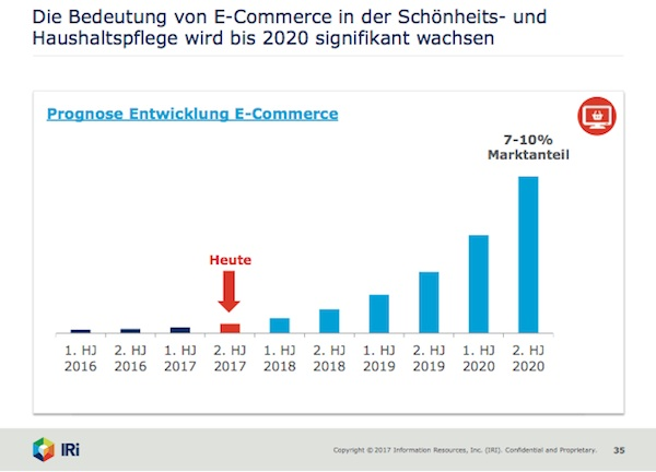 The importance of e-commerce will significantly grow till 2020.